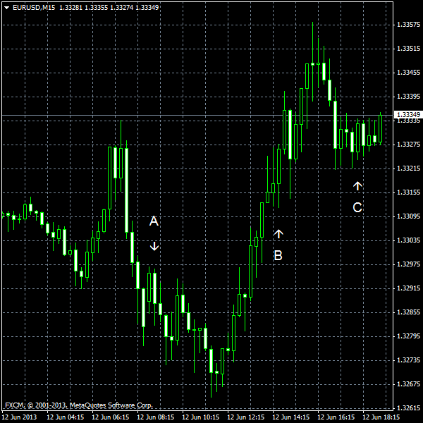 EUR/USD for 2013-06-12