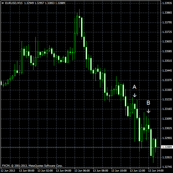 EUR/USD for 2013-06-13