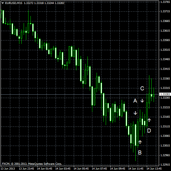 EUR/USD for 2013-06-14
