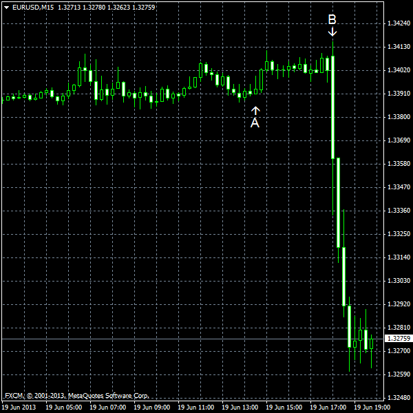 EUR/USD for 2013-06-19