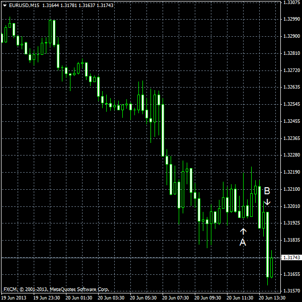EUR/USD for 2013-06-20