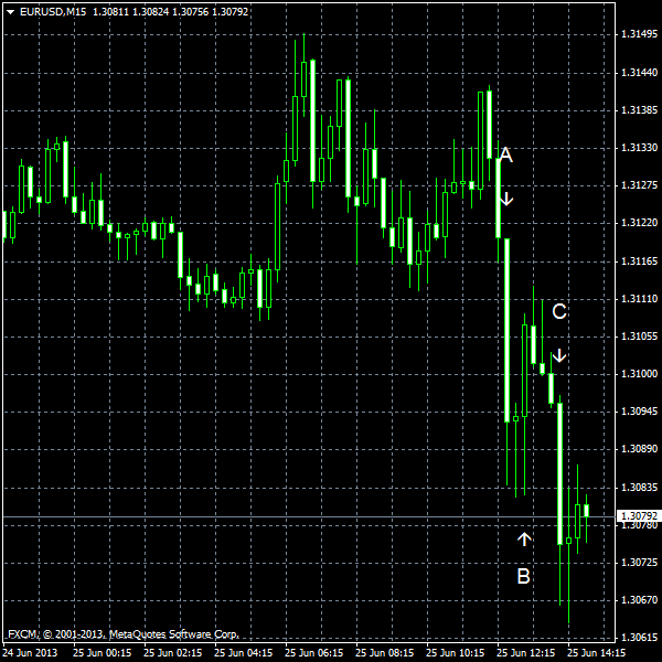 EUR/USD for 2013-06-25
