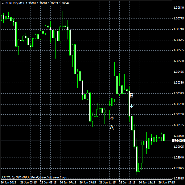 EUR/USD for 2013-06-26