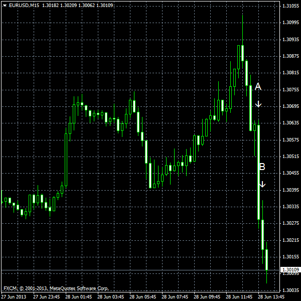 EUR/USD for 2013-06-28