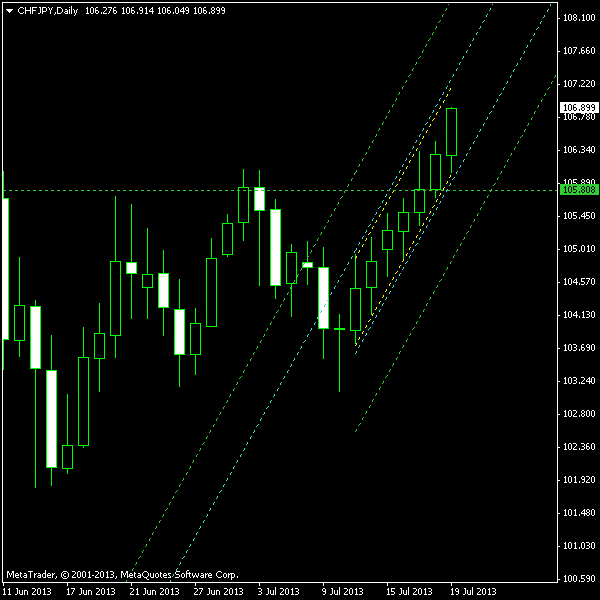 CHF/JPY Ascending Channel as of 2013-07-21
