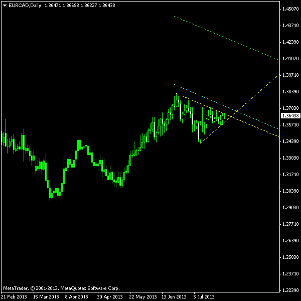 EUR/CAD - Symmetrical Triangle as of 2013-07-28