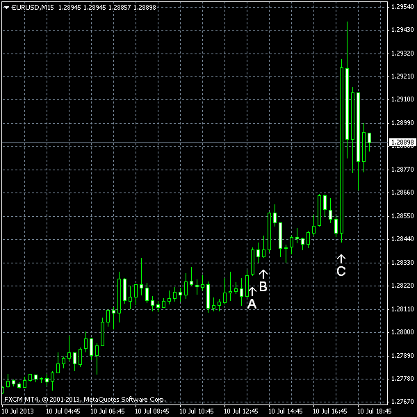 EUR/USD as of 2013-07-10