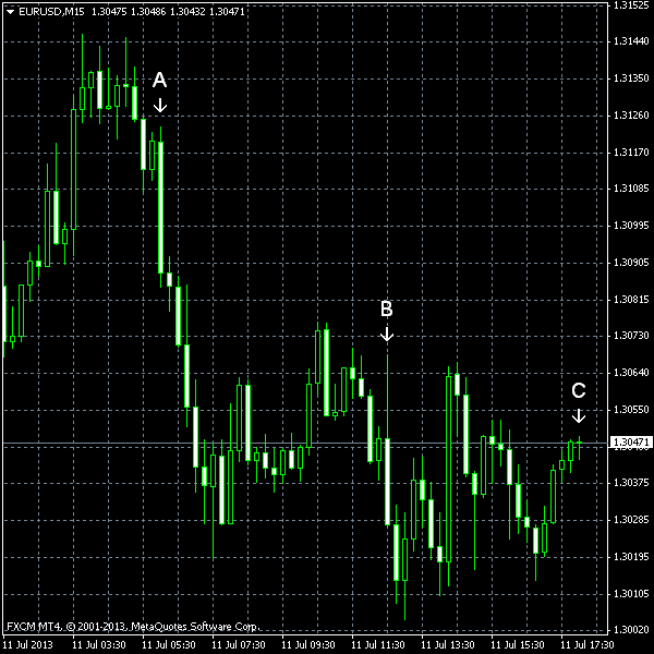EUR/USD as of 2013-07-11