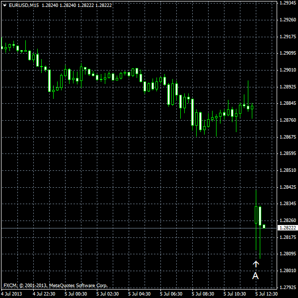 EUR/USD for 2013-07-05