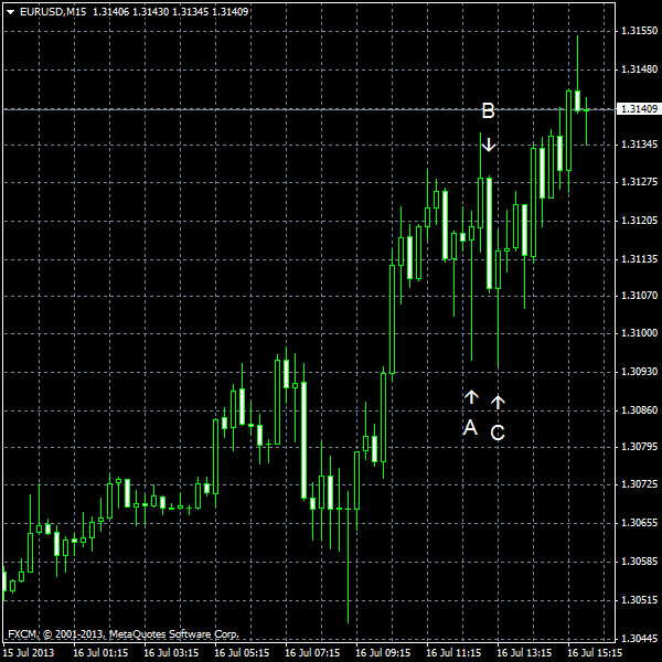 EUR/USD for 2013-07-16