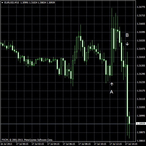 EUR/USD for 2013-07-17