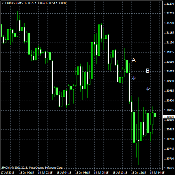 EUR/USD for 2013-07-18