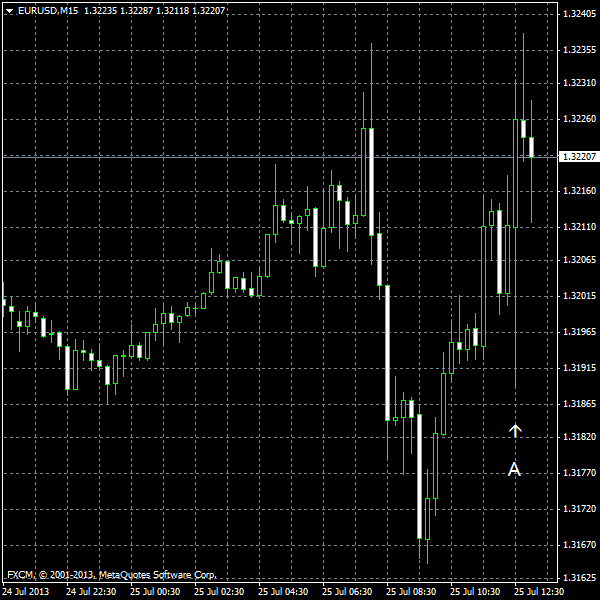 EUR/USD for 2013-07-25
