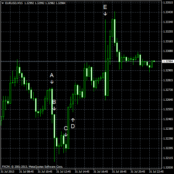 EUR/USD for 2013-07-31