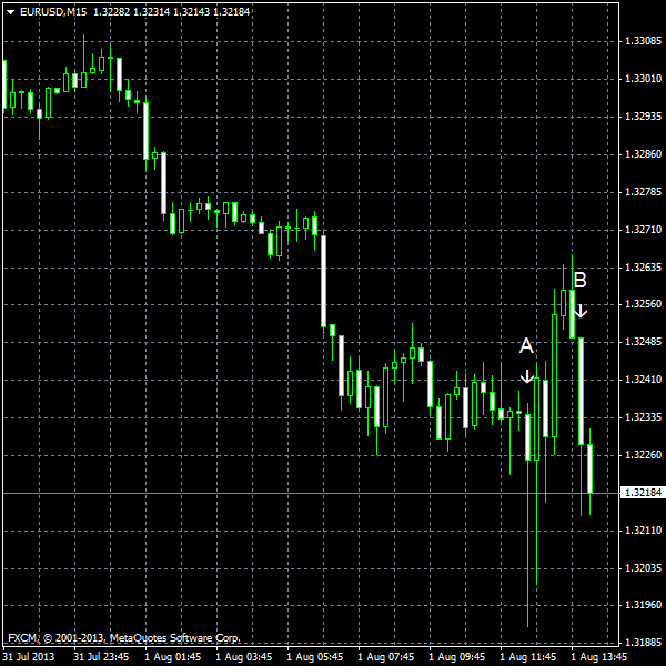 EUR/USD for 2013-08-01