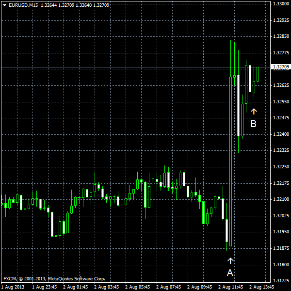 EUR/USD for 2013-08-02