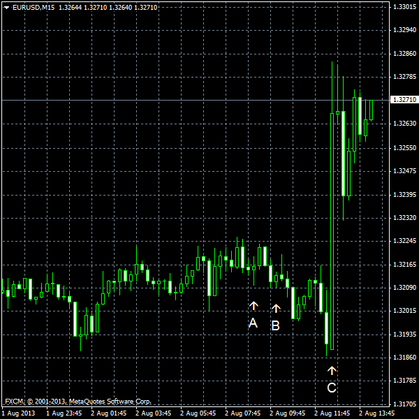 EUR/USD for 2013-08-06
