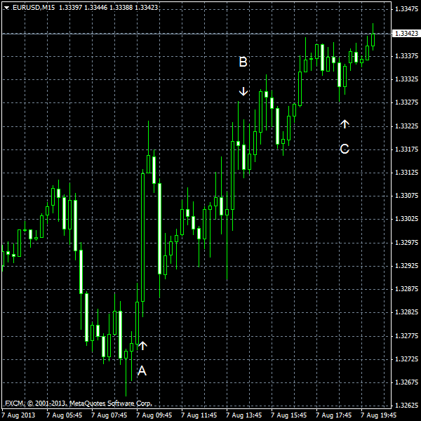 EUR/USD for 2013-08-07