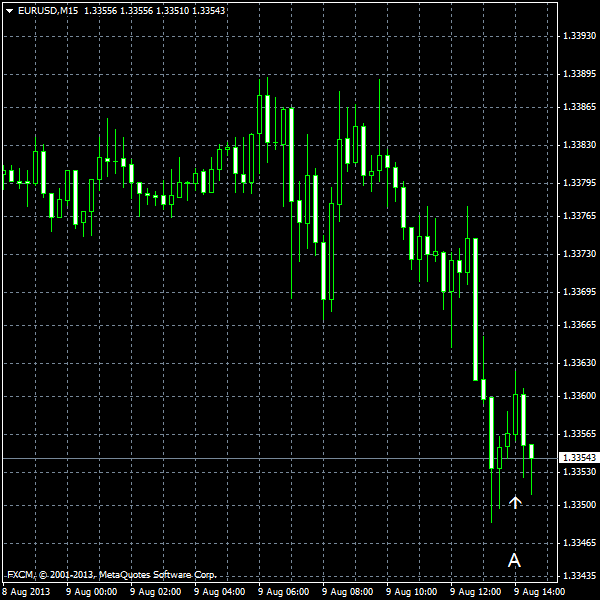 EUR/USD for 2013-08-09