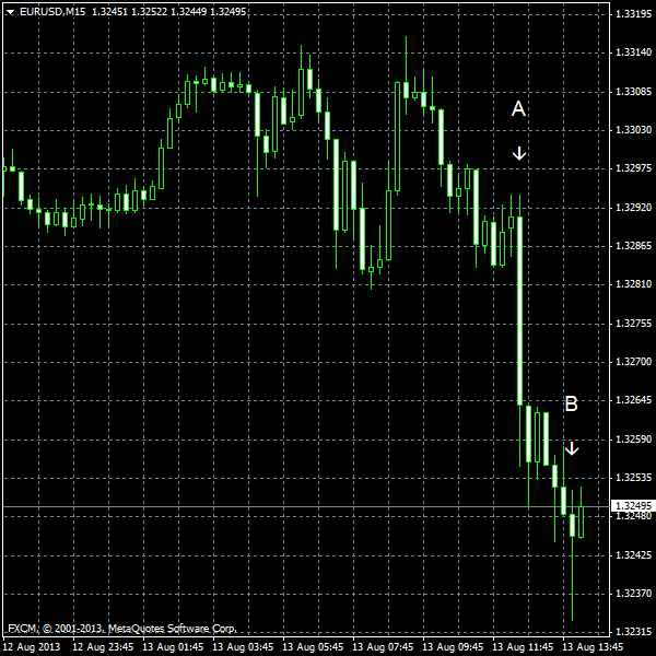 EUR/USD for 2013-08-13