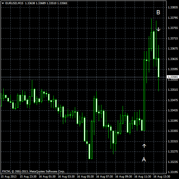 EUR/USD for 2013-08-16