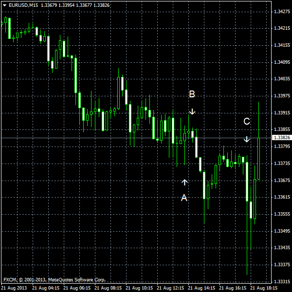 EUR/USD for 2013-08-21