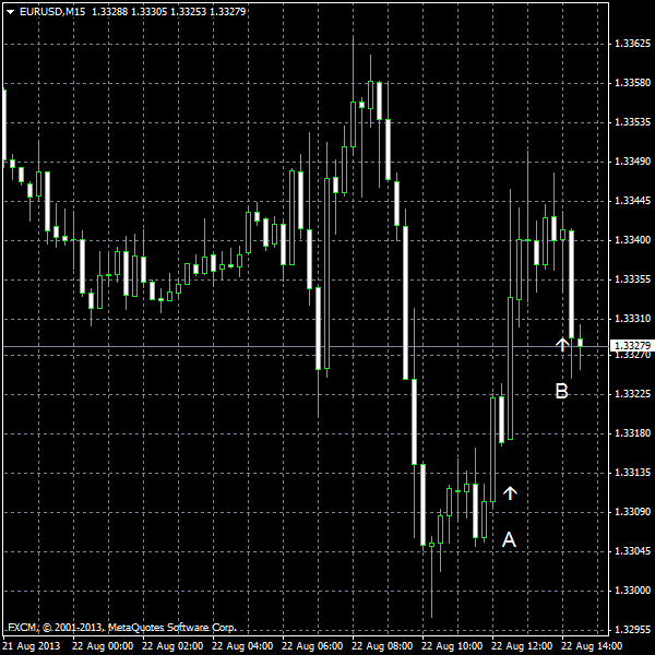EUR/USD for 2013-08-22