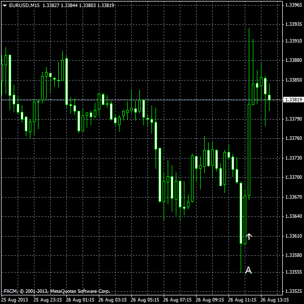 EUR/USD for 2013-08-26