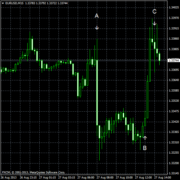 EUR/USD for 2013-08-27