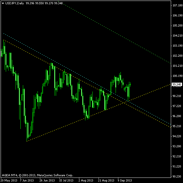 USD/JPY - Symmetrical Triangle Post Exit Screenshot as of 2013-09-20