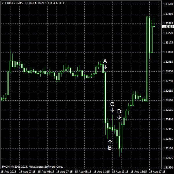 EUR/USD for 2013-08-15