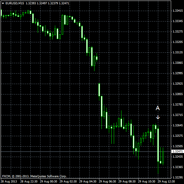 EUR/USD for 2013-08-29