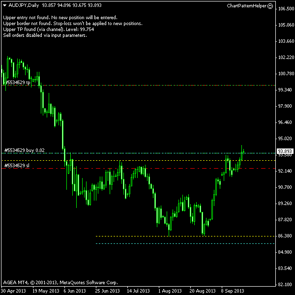 AUD/JPY - Double Bottom Post Entry Screenshot as of 2013-09-20