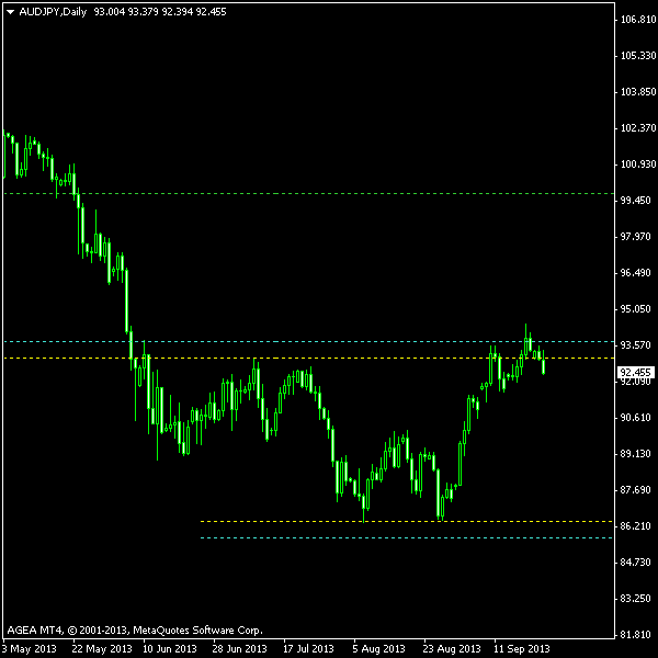 AUD/JPY - Double Bottom Post-Exit Screenshot as of 2013-09-24
