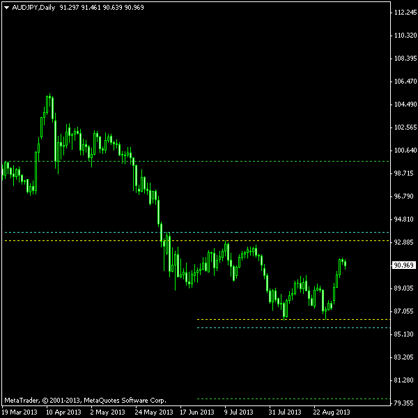 AUD/JPY - Double Bottom on Daily as of 2013-09-08