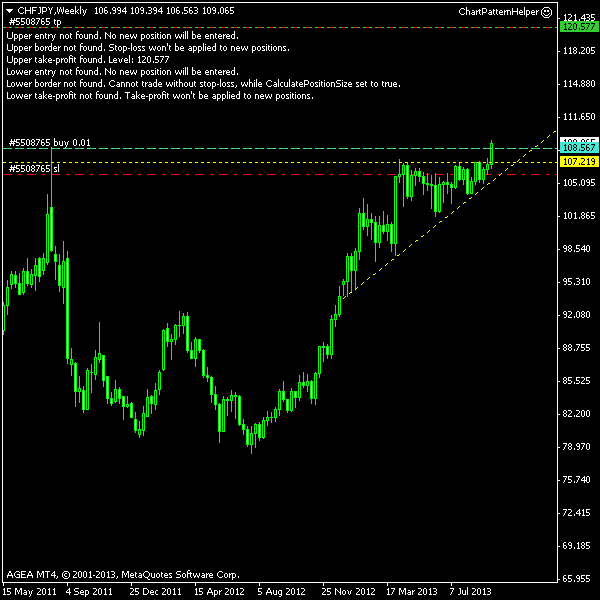 CHF/JPY - Ascending Triangle Post Entry Screenshot as of 2013-09-20