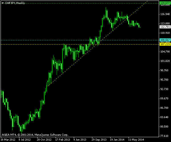 CHF/JPY - Ascending Triangle - Post Exit Screenshot as of 2014-07-21