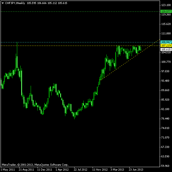 CHF/JPY Ascending Triangle on Weekly as of 2013-09-08
