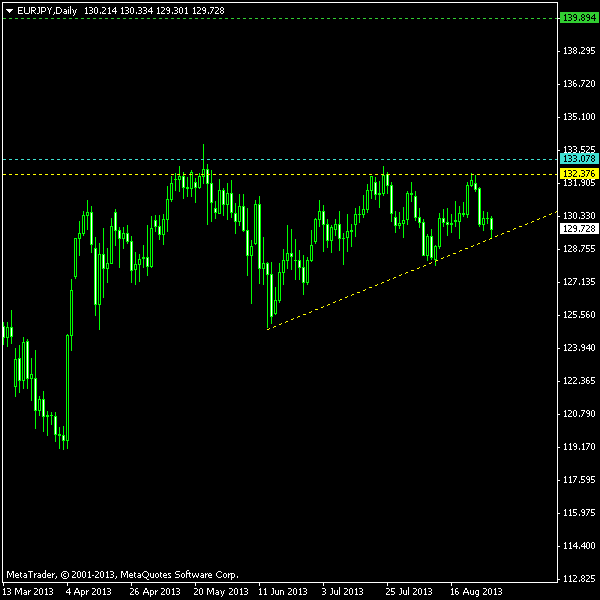 EUR/JPY - Ascending Triangle as of 2013-09-01