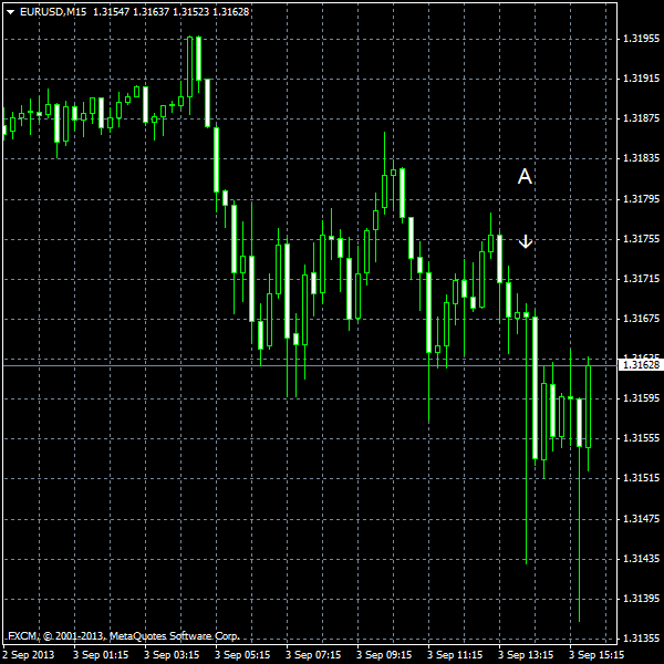 EUR/USD for 2013-09-03
