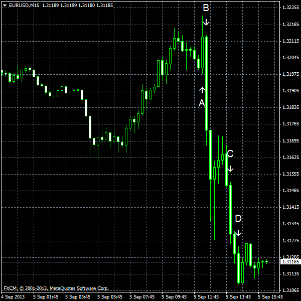EUR/USD for 2013-09-05