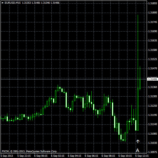 EUR/USD for 2013-09-06