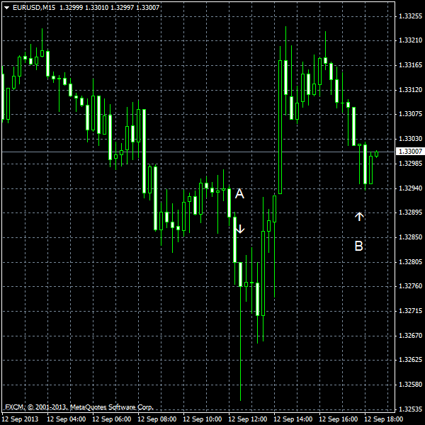 EUR/USD for 2013-09-12