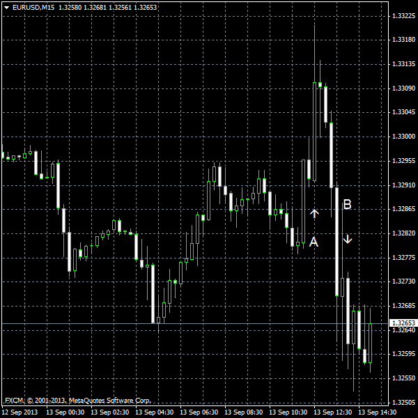 EUR/USD for 2013-09-13
