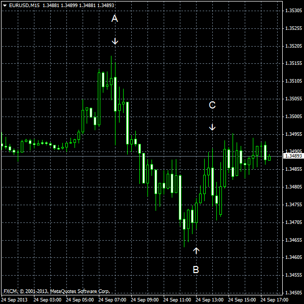 EUR/USD for 2013-09-24