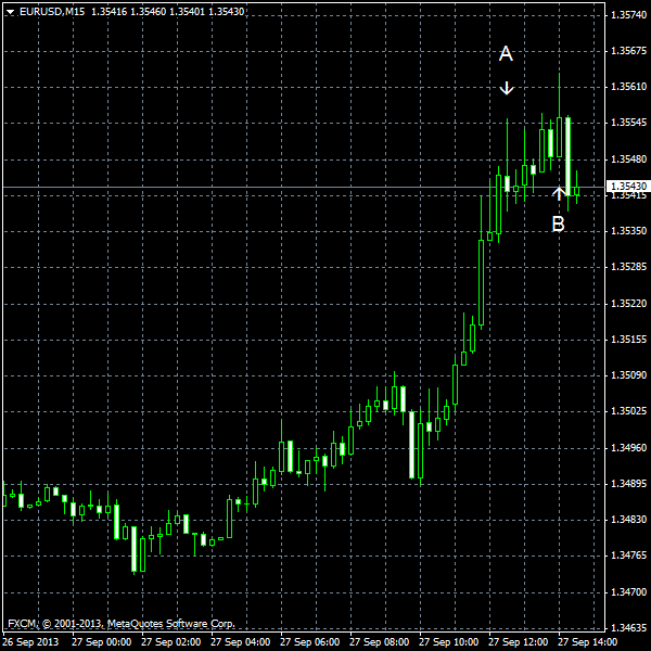 EUR/USD for 2013-09-27