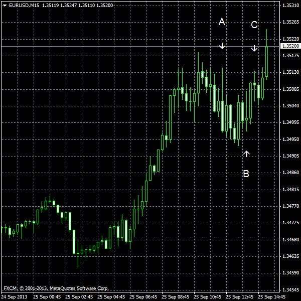 EUR/USD for 2013-09-25
