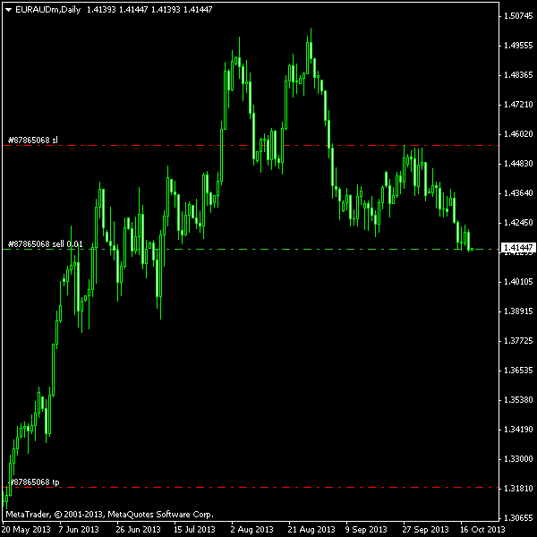 EUR/AUD - Double Top with Broken Neckline - Post Entry Chart as of 2013-10-21