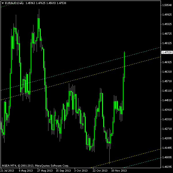 EUR/AUD - Double Top with Sloped Entry on Daily Chart post Cancellation as of 2013-11-22