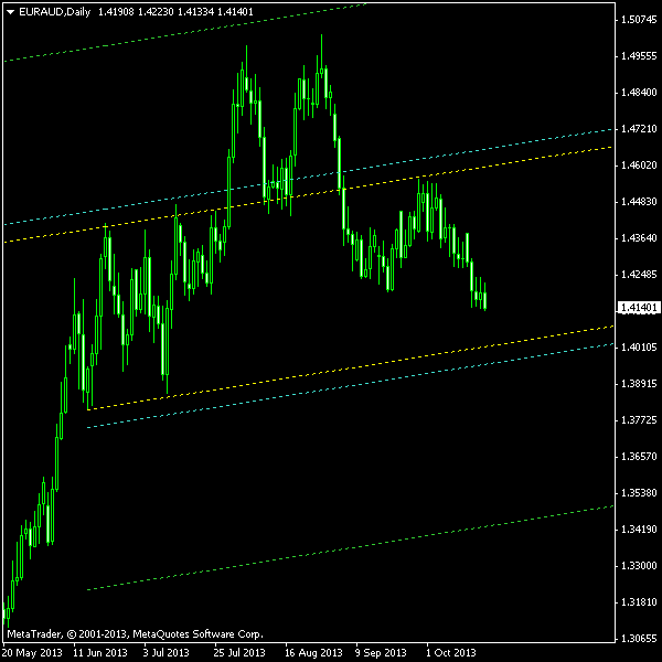 EUR/AUD - Double Top with Sloped Entry on Daily Chart as of 2013-10-20